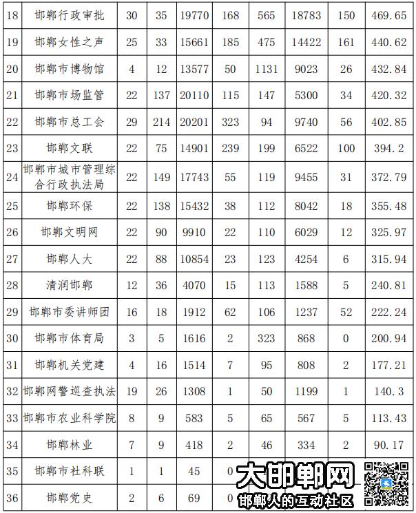 新榜单发布!邯郸市政务新媒体2021年度9月份排行新鲜出炉